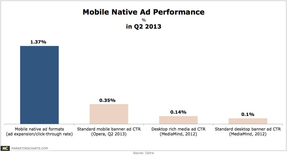 Celtra-Mobile-Native-Ad-Formats-Performance-in-Q2-Aug2013