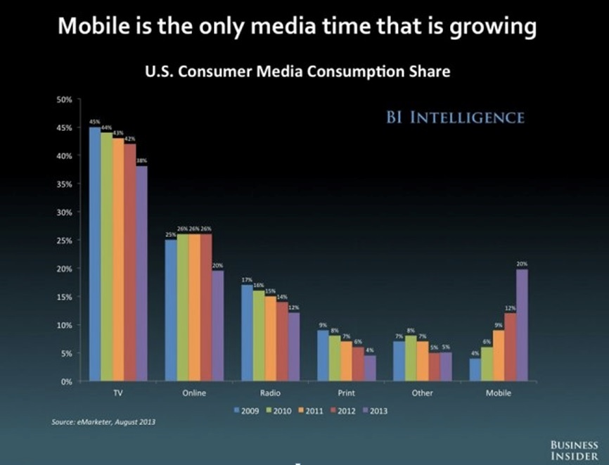 business-insider-intelligence-mobile-is-growing