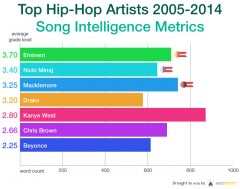 Hip Hop Lyrics Readability Score