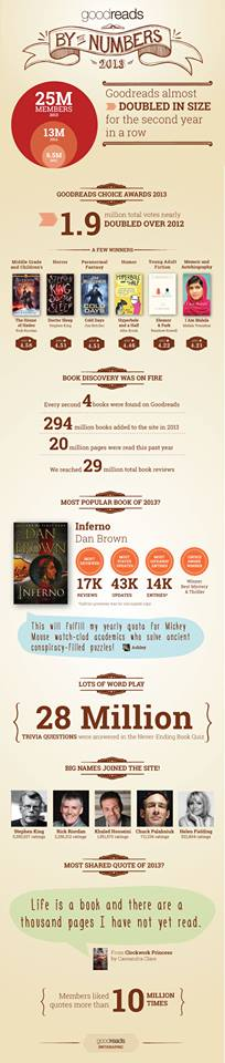 A quick look at the GoodReads Social Community and their achievements from 2013