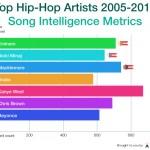 Hip Hop Lyrics Readability Score